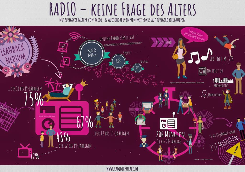 Radio Keine Frage des Alters 378